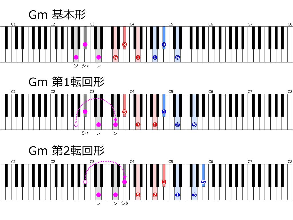 Gmの基本形と転回形 位置と指使い鍵盤図