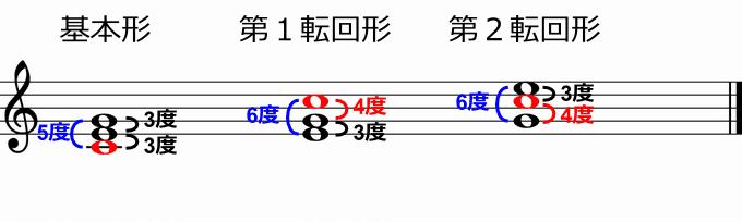 Cの基本形と転回形の音程(音度)