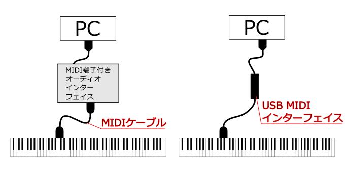 MIDIキーボードとPCの接続例