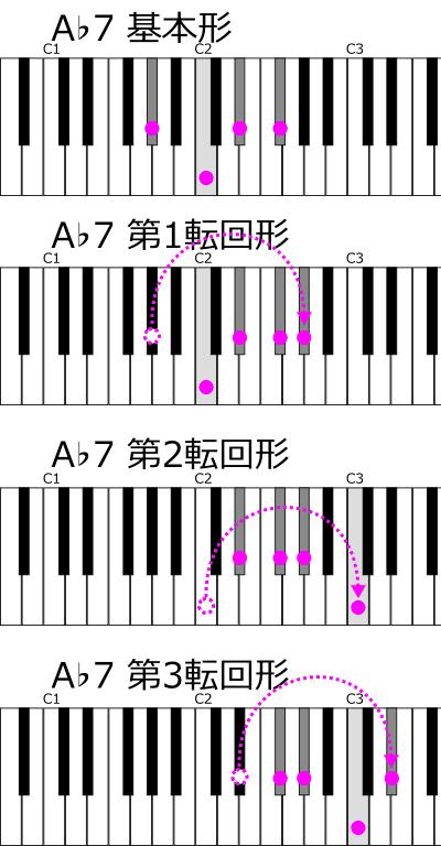 A♭7の転回形 鍵盤上の位置