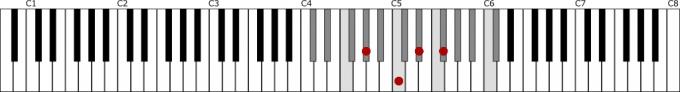 変ニ長調の属七の和音A♭の鍵盤上の位置