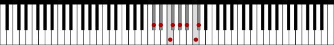変ニ長調音階の鍵盤上の位置