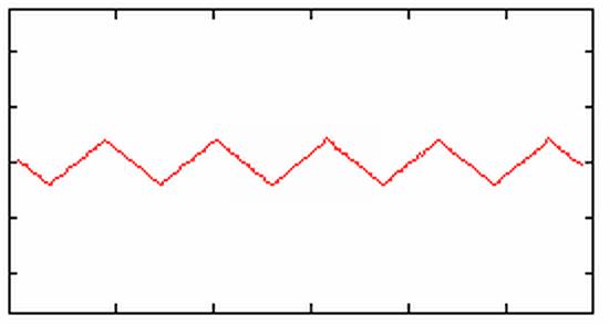 三角波の波形