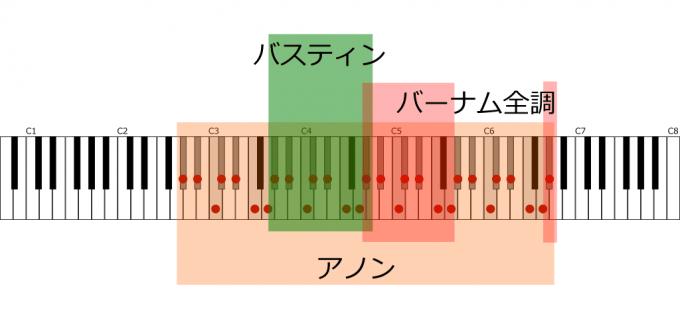 バスティン、バーナム全調、ハノンの音階のカバー範囲の違い・イメージ
