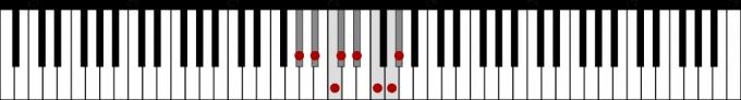 変イ長調音階の鍵盤図