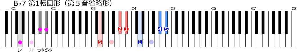 B♭7第1転回形(第5音省略形)の鍵盤上の位置と指使いの図