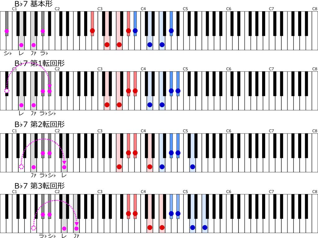 B♭7の転回形一覧・鍵盤図(位置のみ)