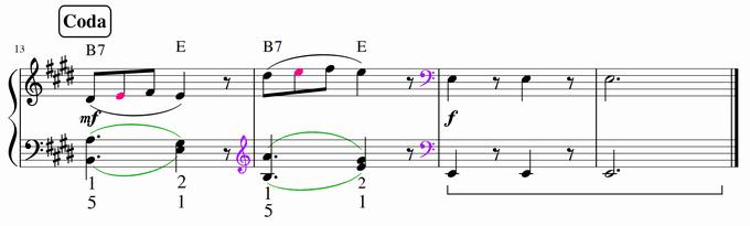 bastien3-song-of-spring-in-e-last-fingering