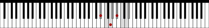 主和音E♭の鍵盤上の位置