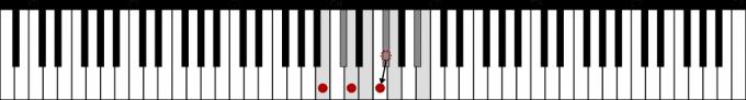 Bdim(Bm-5)鍵盤図