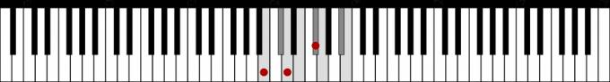 BmとBハーモニックマイナースケール 鍵盤図