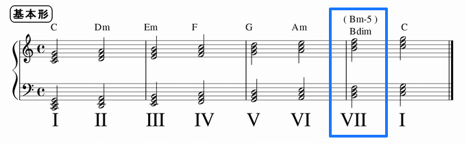 ハ長調のⅦの和音Bm-5