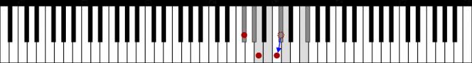 F♯dim=F♯m-5の鍵盤図
