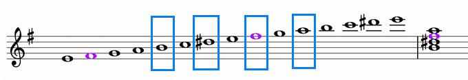ホ短調和声的短音階と属七の和音・B7