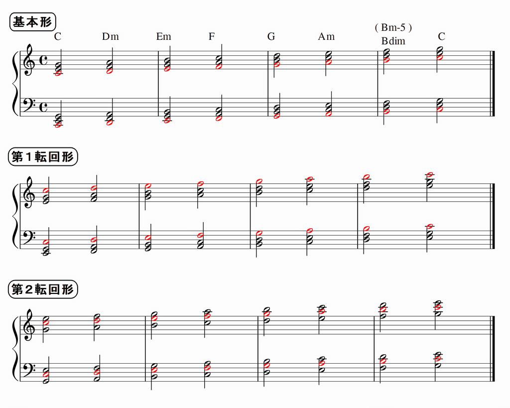 Cメジャーのダイアトニックコード(三和音)基本形と転回形