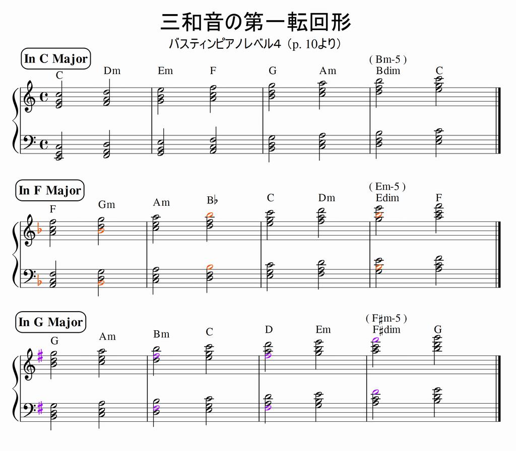 三和音の第一転回形 C, F, Gおまとめ版