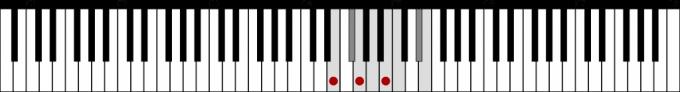 ホ短調和声的短音階とEmの鍵盤上の位置