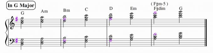 Gメージャーのダイアトニックコード 三和音の第一転回形