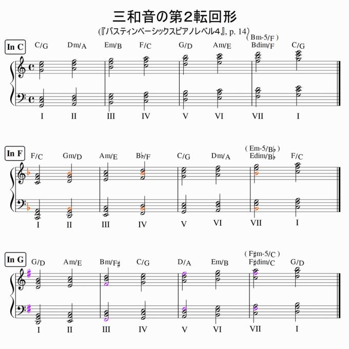 C, F, Gダイアトニックコード練習用楽譜