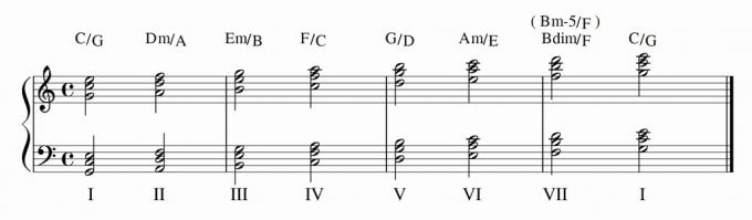 Cメジャーのダイアトニックコード・第2転回形