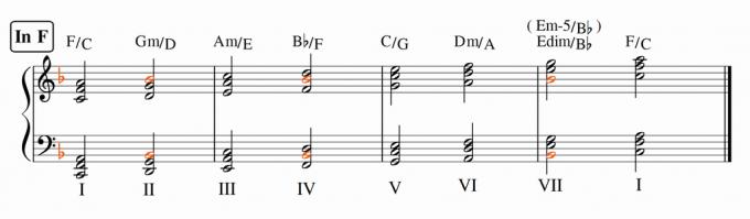 Fメジャーのダイアトニックコード・第2転回形