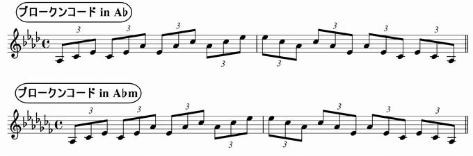 バスティンベーシックスピアノ4 転回形のおさらい 移調練習 ブロークンコード三連符 in A♭ & A♭m