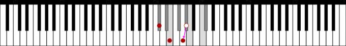 C♯m-5(C♯dim)鍵盤図