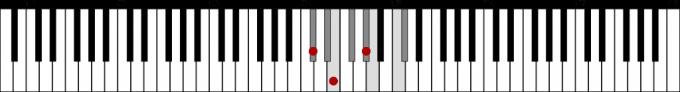 C♯ハーモニックマイナースケールとC♯m 鍵盤図