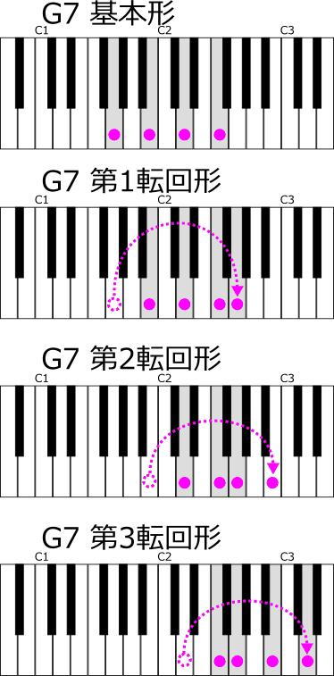 G7の転回形 位置のみ