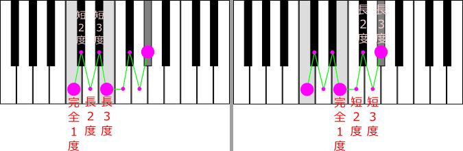 増三和音 音の距離が等しく長3度