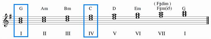 ト長調のダイアトニックコードのⅠ(G)とⅣ(C)