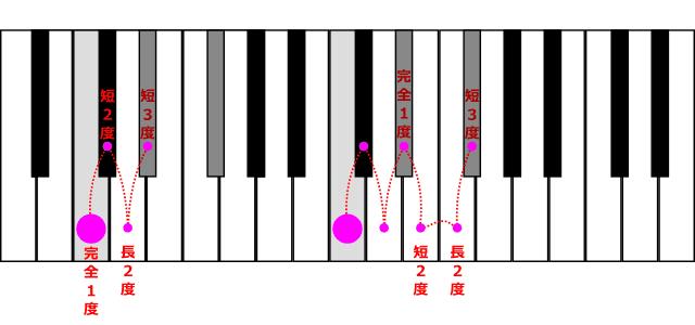 dim(三和音)は短三度を2つ重ねた和音