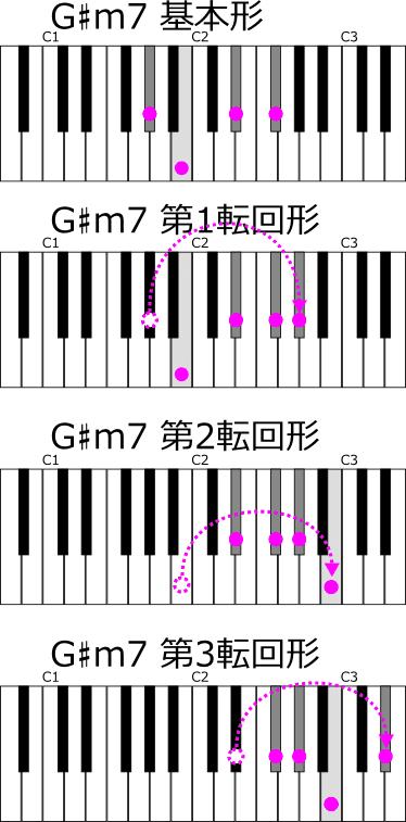 G♯m7転回形 考えてみた