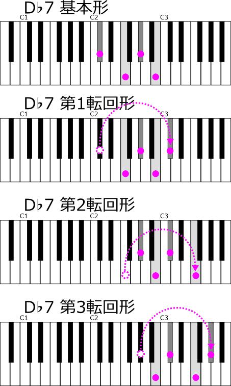 D♭7転回形一覧鍵盤図