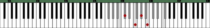 G♭メジャースケール(2オクターブ)とD♭7の鍵盤上の位置