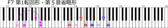F7第1転回形第5音省略形鍵盤図