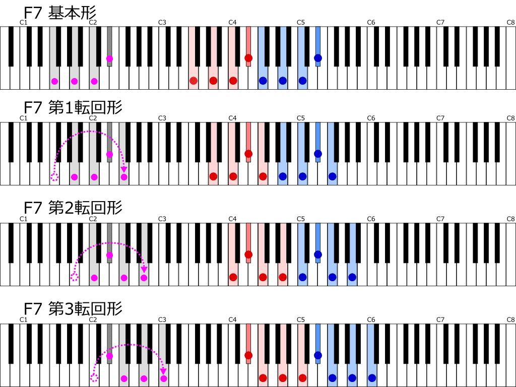 F7転回形一覧鍵盤図