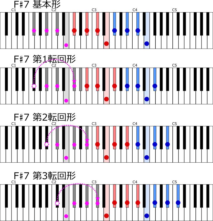 ロ長調の属七の和音F♯7 転回形一覧鍵盤図