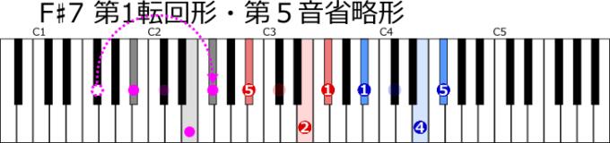 F♯7第1転回形の第5音省略形