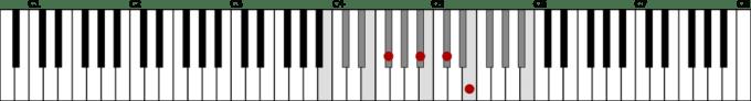 Bメジャースケール2オクターブとロ長調の属七の和音F♯7 鍵盤図